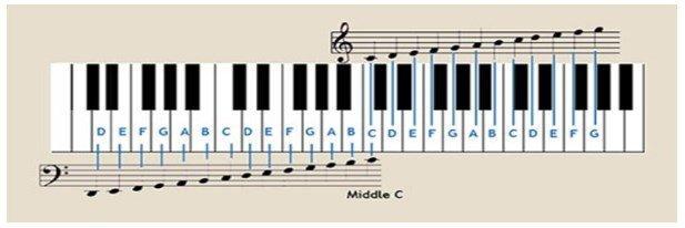 piyona notlari - Piyano Çalmak İsteyenlerin Sıklıkla Sorduğu Sorular