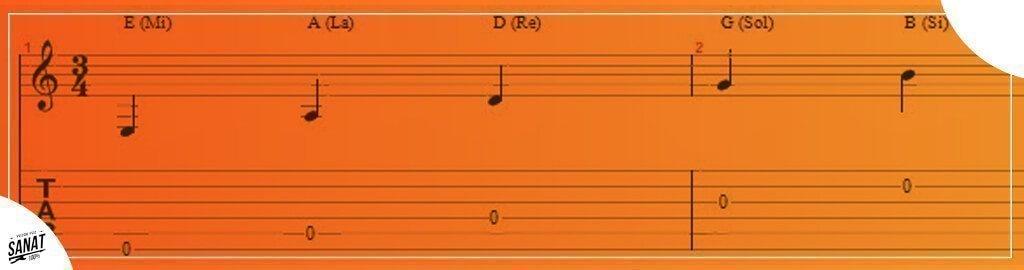 notalarin harf karsiligi - Gitar Tellerini ve Notaları Tanıyın