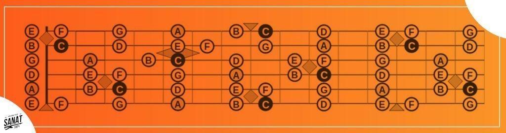 perdeler arasi nota yerleri - Gitar Tellerini ve Notaları Tanıyın