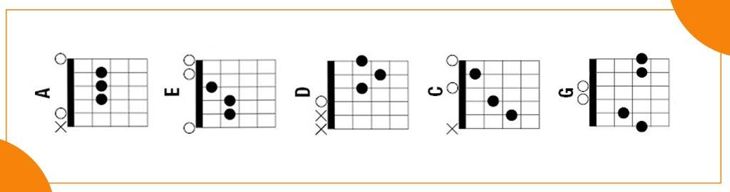 sema - Gitar ile Çalınabilecek En Kolay Şarkılar